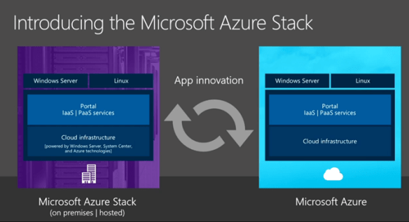 AzureStackIntro Azure Stack