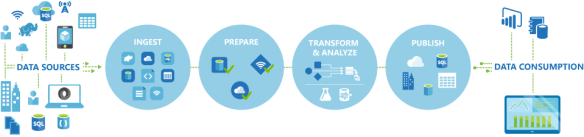data-factory-overview Azure External Connectivity Options