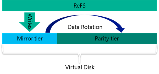 Storage Spaces Direct Explained ReFS
