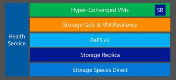 Storage Spaces Direct Basics