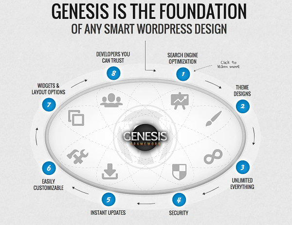 genesis wordpress theme benefits overview