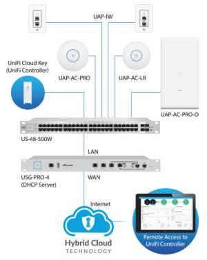 Ubiquiti UniFi Access Point AC Long Range | NetWifiWorks