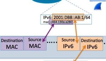 Understanding IPv6: Solicited-Node Multicast In Action (Part 7 of 7)