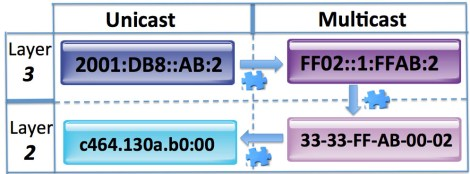 Understanding IPv6 - 7 Part Series : Networking with FISH