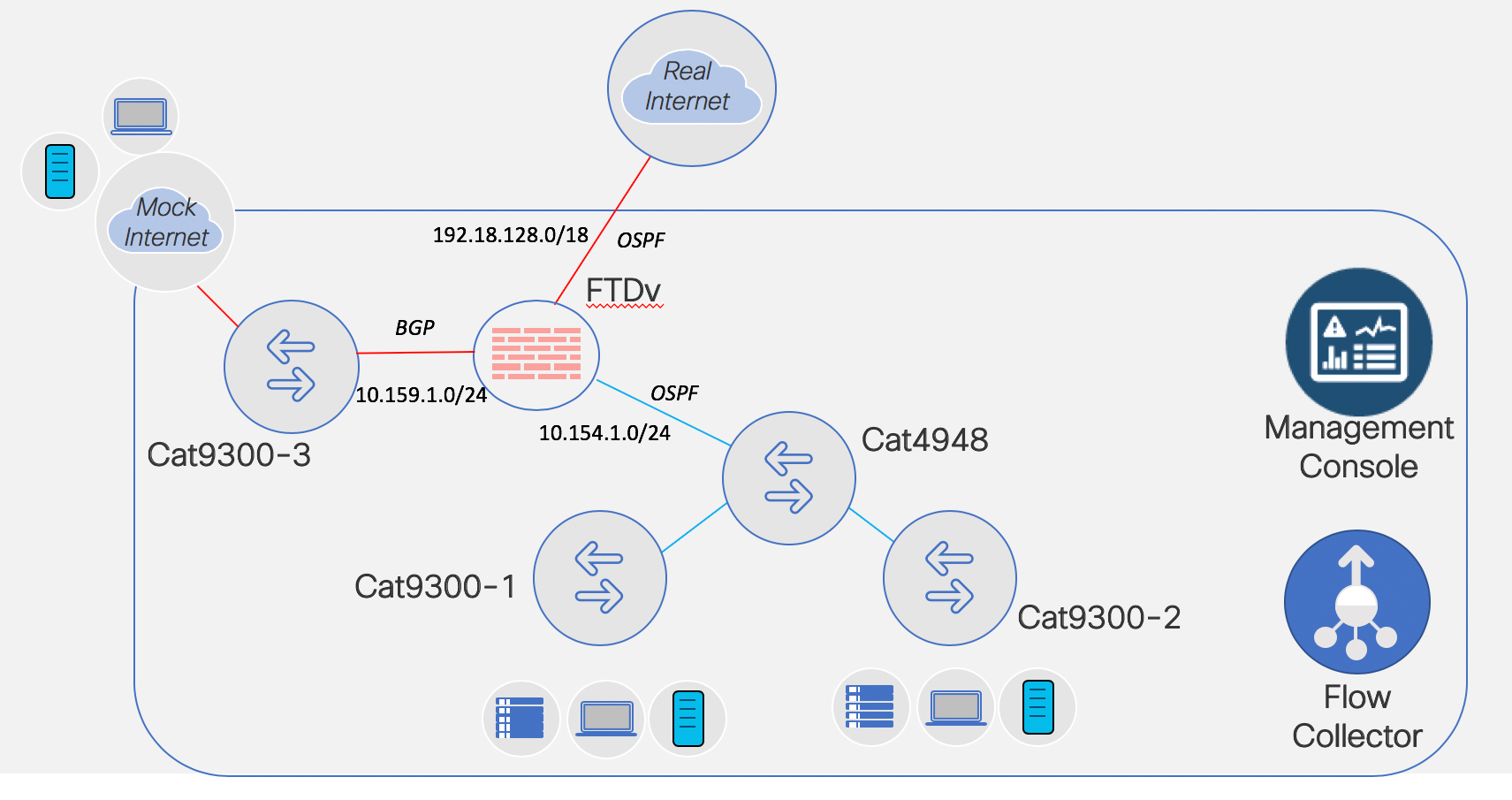 setting up addressing and routing ftdv fun networking with fish