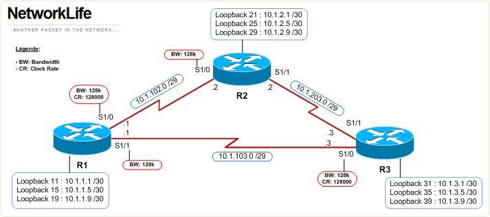 bsci eigrp lab networklife