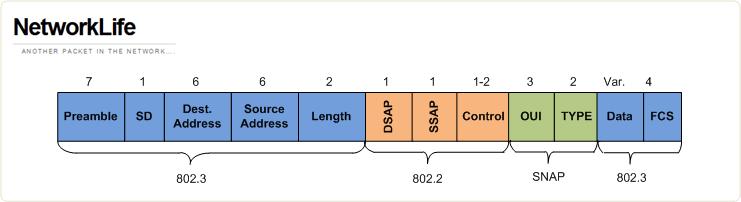 802.3 + SNAP Header frame