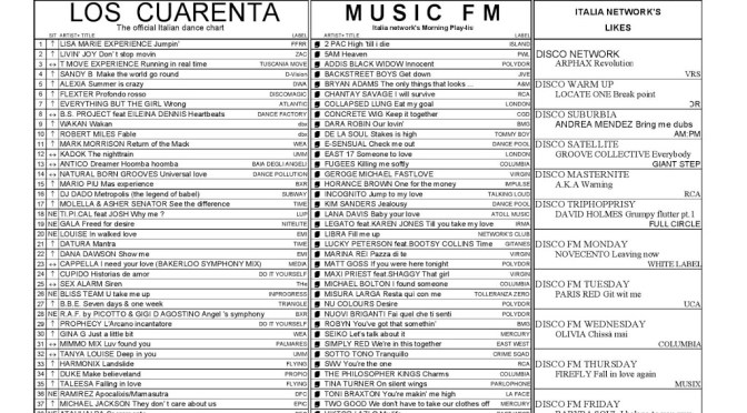 Italia Network's Charts from June 08 thru June 14 1996 #24