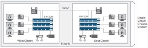 Juniper Networks EX420024F Ether Switch with Virtual Chassis Technology | NetworkScreen