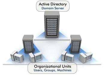 active_directory