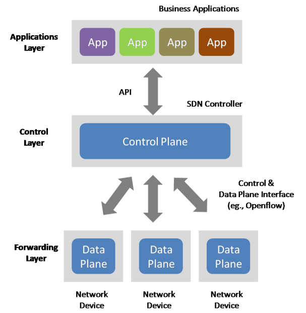 figure-2-software-defined-network-sdn-architecture