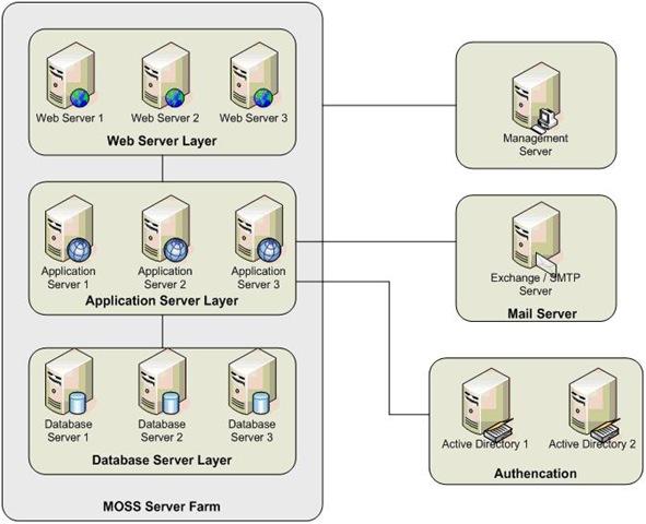 serverfarmscalability1