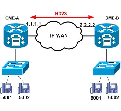 Cisco Virtual Cme