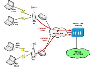 Cisco Wireless LAN Controller Basic Configuration (Step by