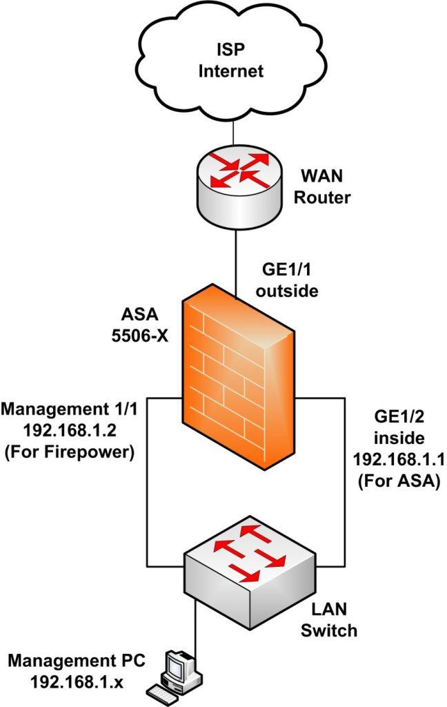 Cisco Asa X Configuration Tutorial Basic And Advanced