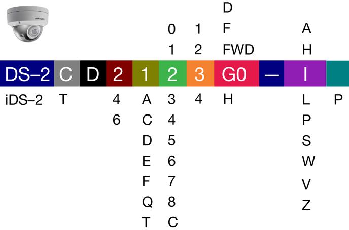 Αριθμοί και γράμματα