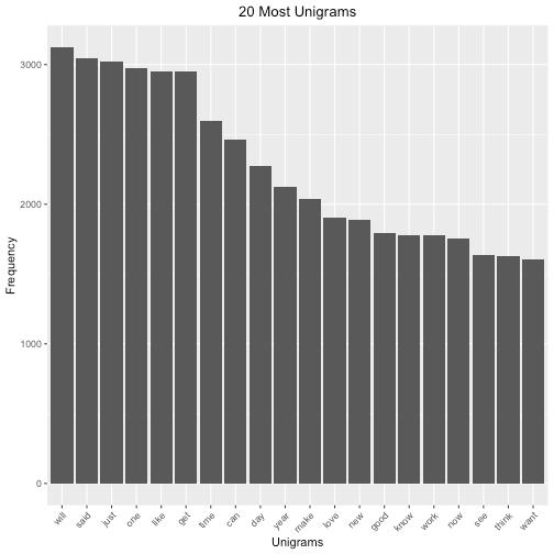 plot of chunk unigrams