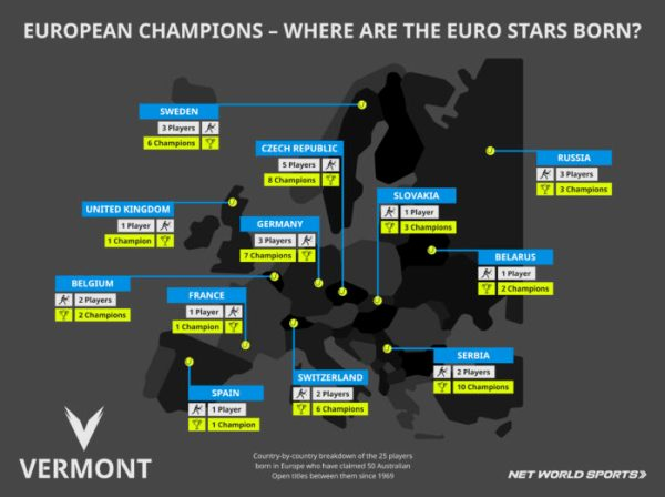 Breakdown of European countries that are the birthplace of men's and women's singles champions at the Australian Open since 1969