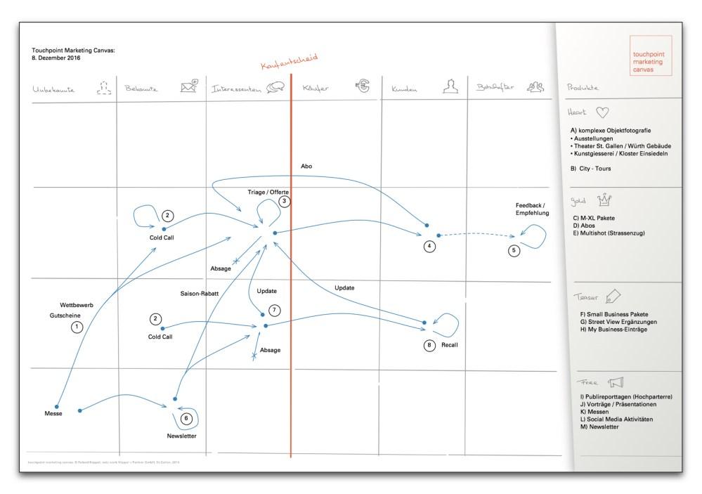 Online Marketing Plan visuell dargestellt mit dem Touchpoint Marketing Canvas