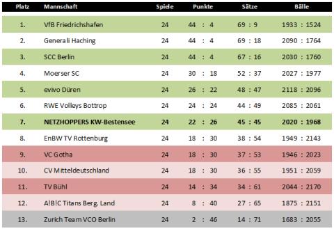 Abschlusstabelle der Hauptrunde in der 1. Volleyball-Bundesliga Herren 2011/2011