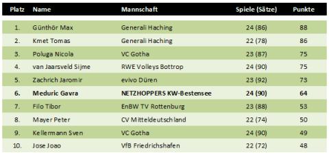 Top10 der besten Blockspieler in der Volleyball-Bundesliga 2010/2011 der Herren