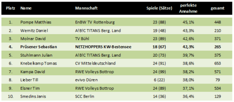 Top10 der besten Annahme-Spieler in der Volleyball-Bundesliga 2010/2011 der Herren