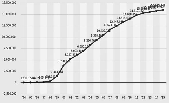 Entwicklung der Domainzahl mit Endung .de in den Jahren1994 bis 2015. Quelle Denic ©Staistika 2015