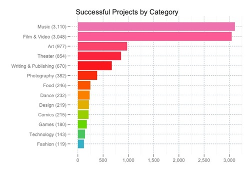 Successful projects by category large