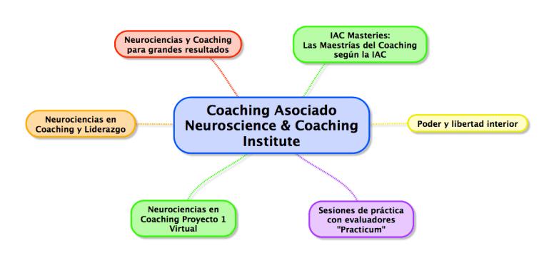 Programa de Coaching Asociado