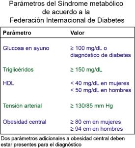 pruebas neuropsicológicas para diabetes
