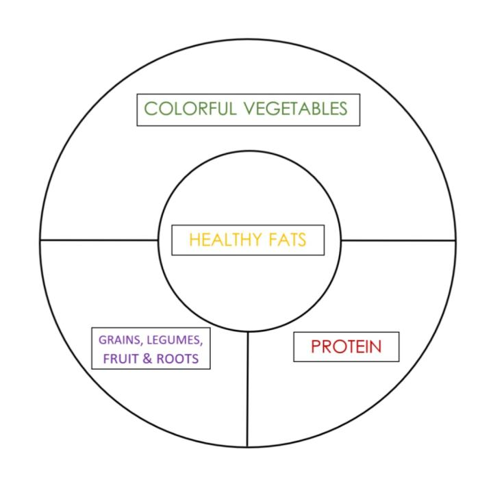circle representing plate split into sections for different food groups