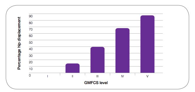 Gross Motor Function Classification System (GMFCS) en relación a caderas