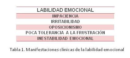 Manifestaciones clínicas de la labilidad emocional