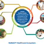 remedi® platform neurosynaptic communications pvtremedi healthcare ecosystem