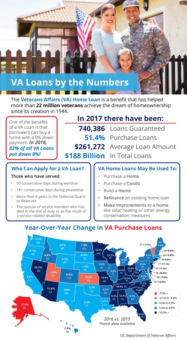 Veterans Affairs Loans by the Numbers [INFOGRAPHIC] | Simplifying The Market