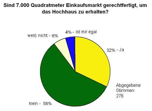 Nicht repräsentative Umfrage unter den Lesern des Neustadt-Geflüsters.