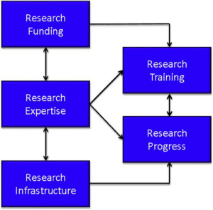Fig. 1. Research environment consists of expertise, funding, and infrastructure that leads to scientific progress and training.
