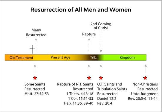 Resurrections Of All Men and Women