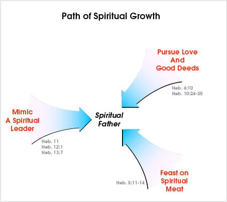 Path Of Spiritual Growth