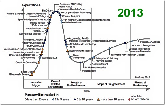 2013 Hype Cycle for Emerging Technologies
