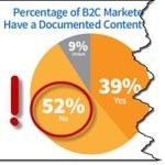The real challenge of content marketing is when you don't have a strategy