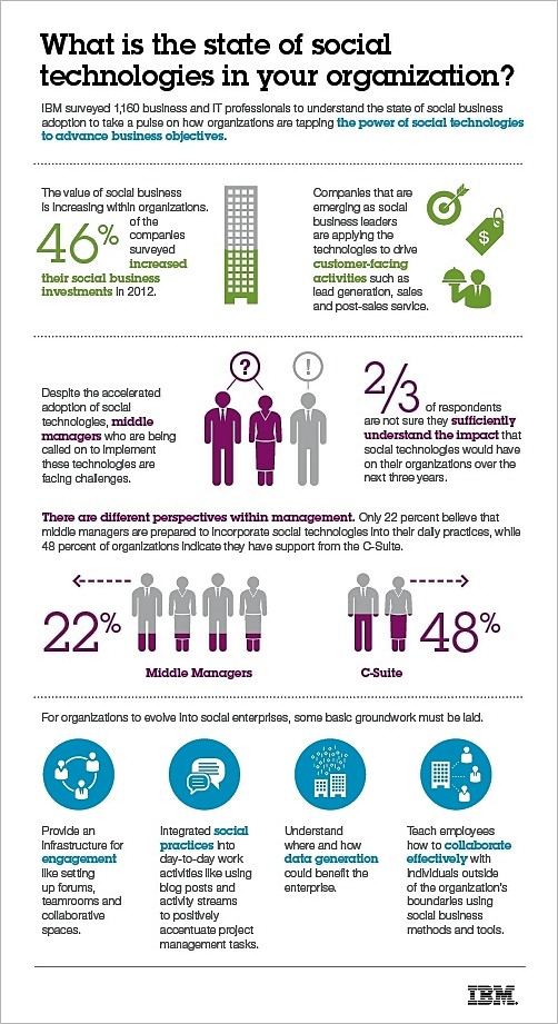 IBM-social-business-infographic-Nov-2012