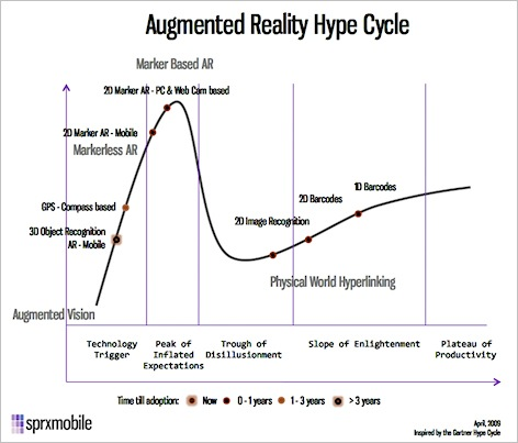 arhypecycle