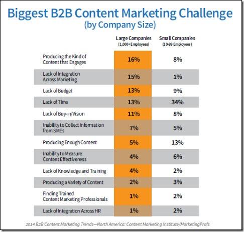b2b-challenges