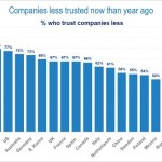 Truth and consequences about trust