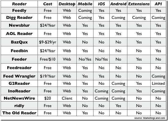 [Chart] Compare feed readers