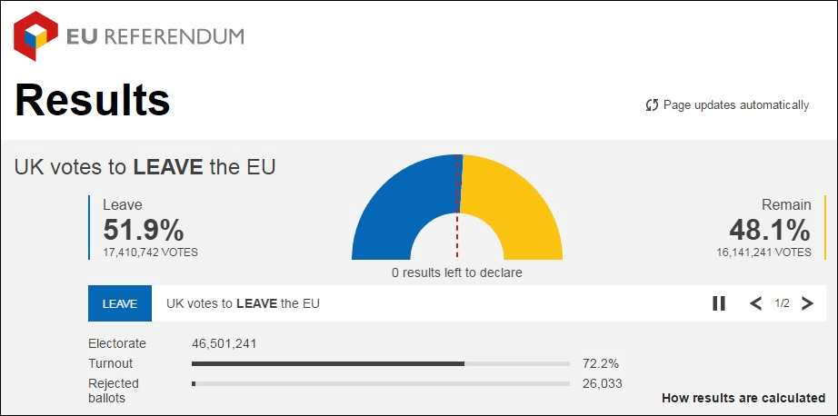 EU Referendum results [graphic]