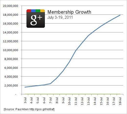 googleplusgrowth