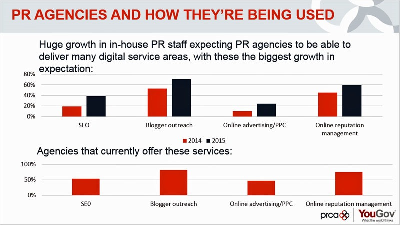 How PR agencies are being used