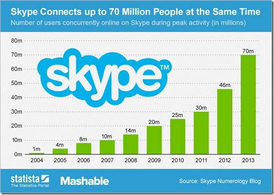 Skype connects...